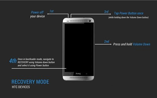 How To Enter Recovery Mode On HTC Phone